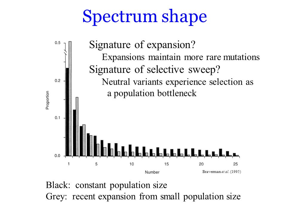 Spectrum shape Signature of expansion Signature of selective sweep