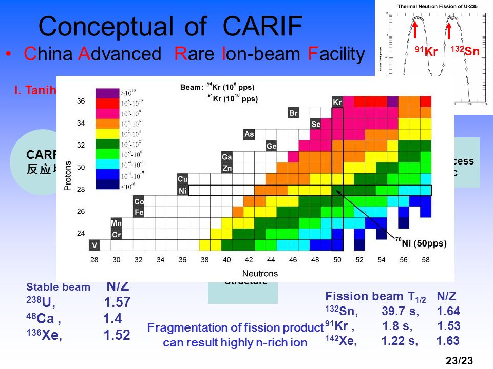 Fragmentation of fission product can result highly n-rich ion beam!