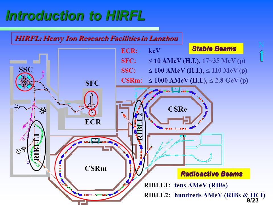 Introduction to HIRFL HIRFL: Heavy Ion Research Facilities in Lanzhou