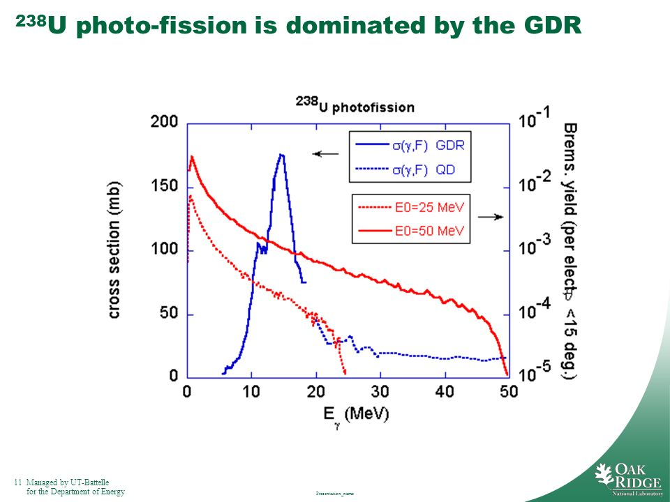 238U photo-fission is dominated by the GDR