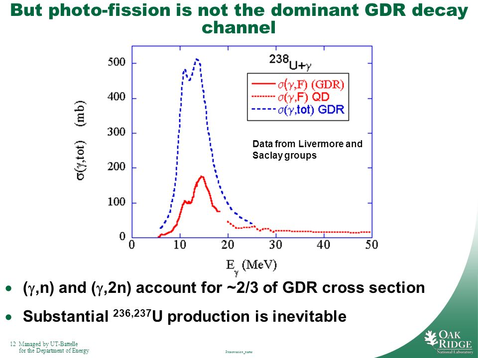 But photo-fission is not the dominant GDR decay channel
