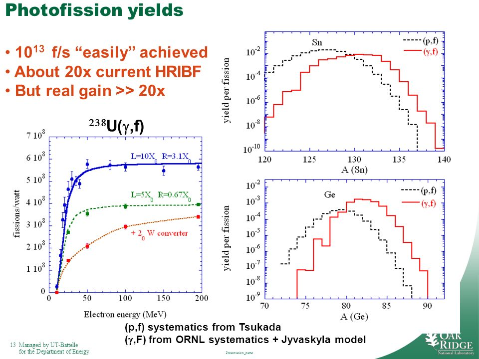Photofission yields 1013 f/s easily achieved About 20x current HRIBF
