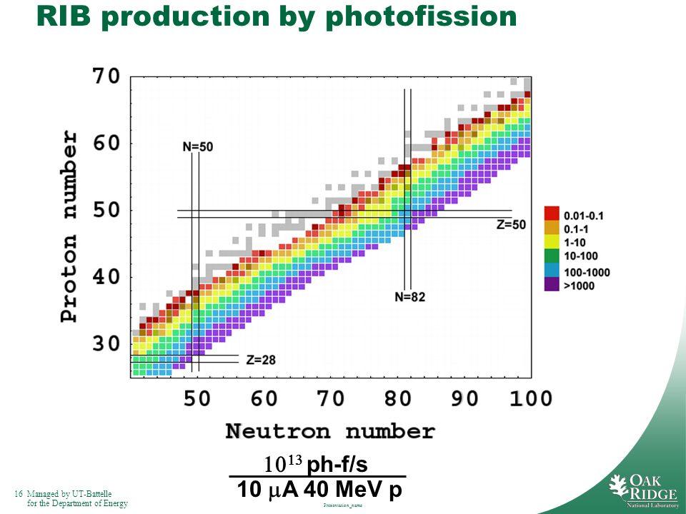RIB production by photofission