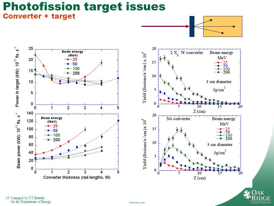 Photofission target issues Converter + target