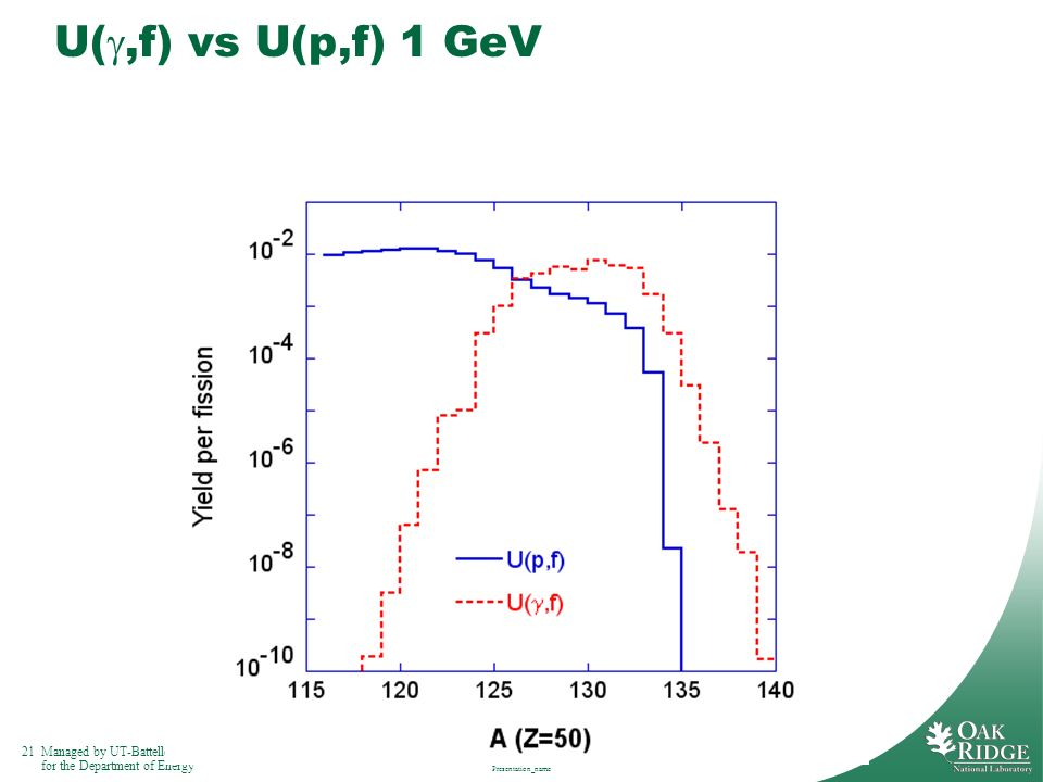 U(g,f) vs U(p,f) 1 GeV Presentation_name