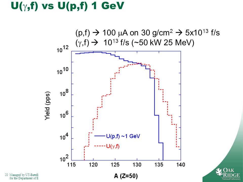 U(g,f) vs U(p,f) 1 GeV (p,f)  100 mA on 30 g/cm2  5x1013 f/s
