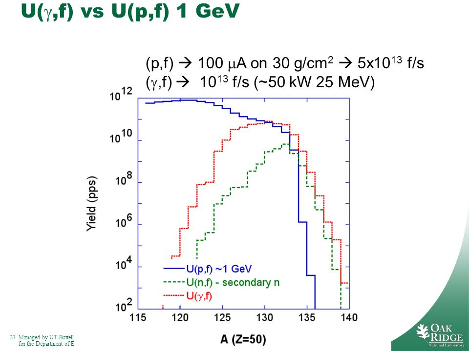 U(g,f) vs U(p,f) 1 GeV (p,f)  100 mA on 30 g/cm2  5x1013 f/s