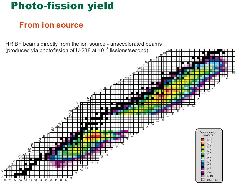 Photo-fission yield From ion source