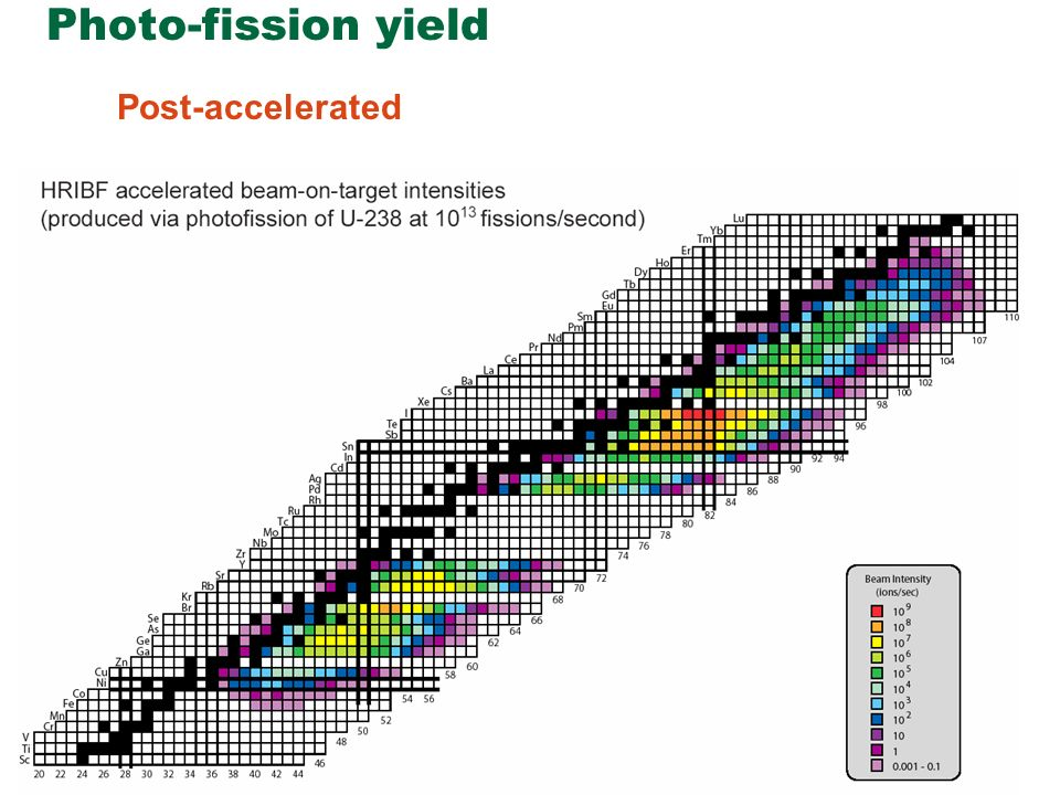 Photo-fission yield Post-accelerated