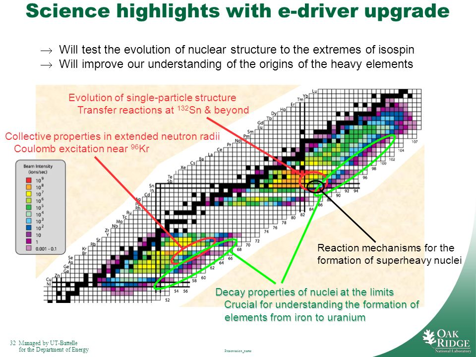 Science highlights with e-driver upgrade