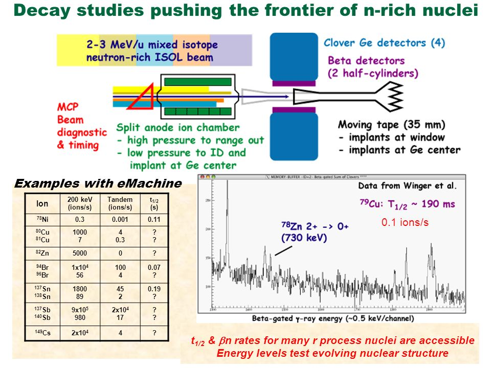 Decay studies pushing the frontier of n-rich nuclei