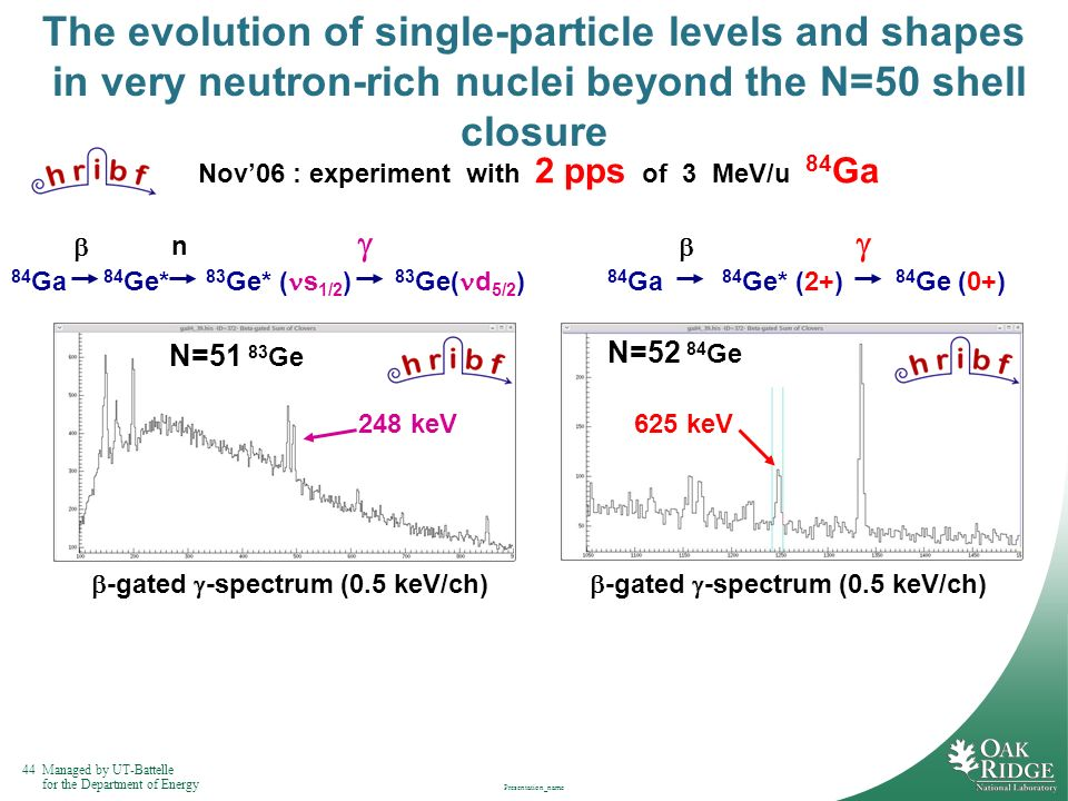 The evolution of single-particle levels and shapes