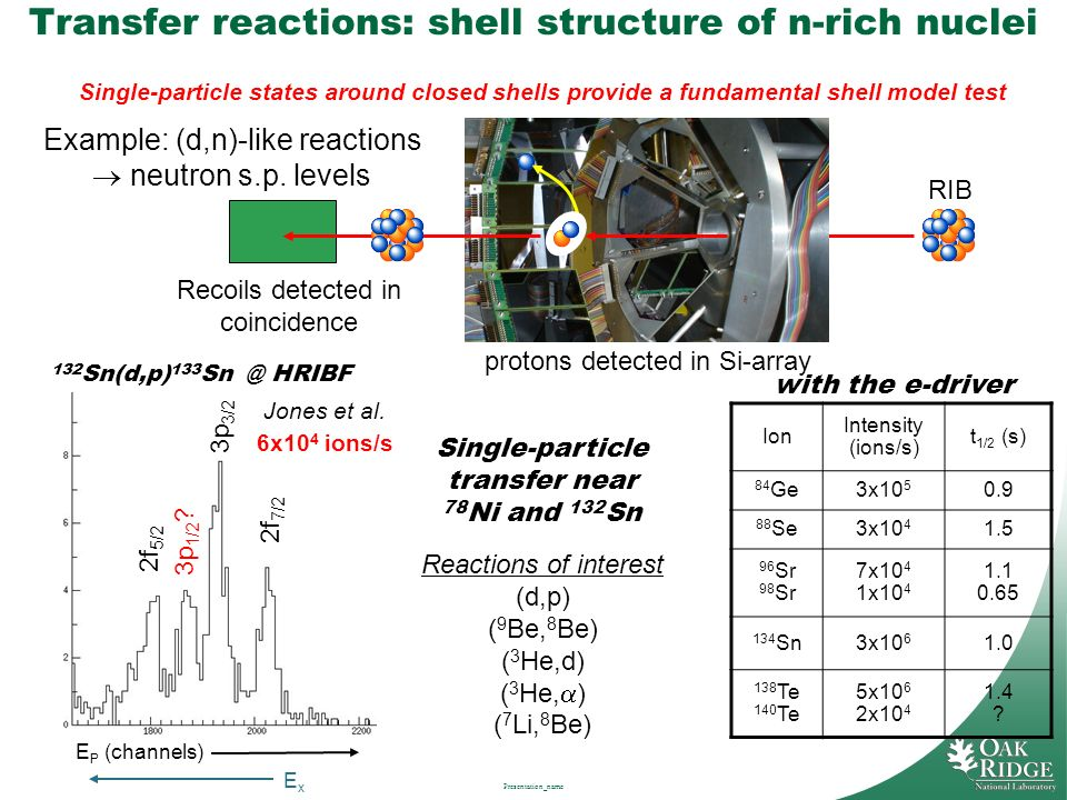 Transfer reactions: shell structure of n-rich nuclei