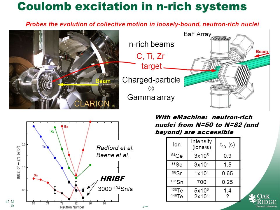 Coulomb excitation in n-rich systems