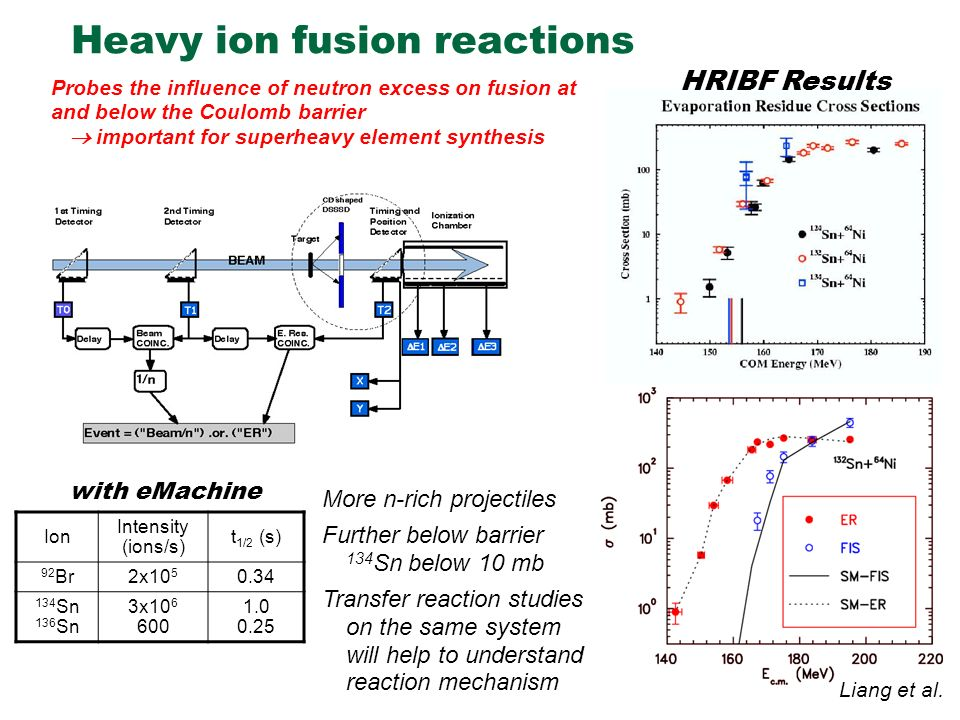 Heavy ion fusion reactions