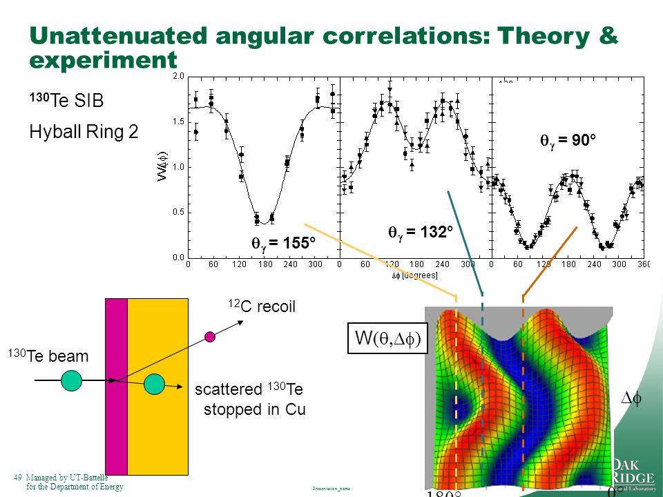 Unattenuated angular correlations: Theory & experiment