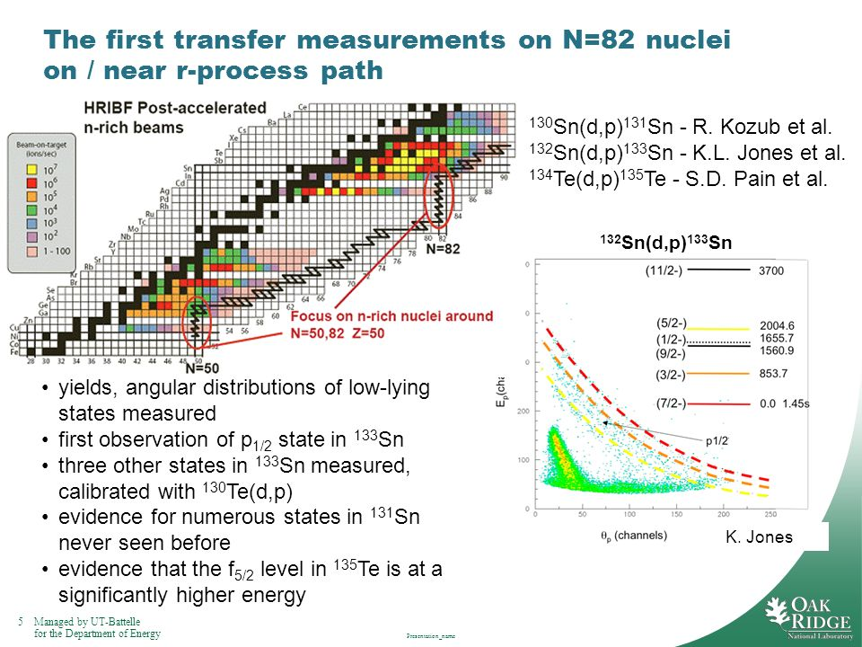The first transfer measurements on N=82 nuclei on / near r-process path