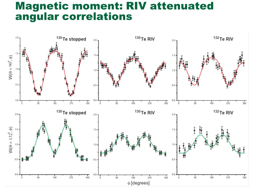 Magnetic moment: RIV attenuated angular correlations