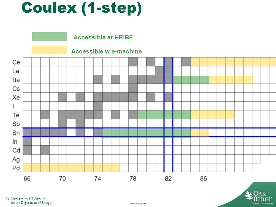 Coulex (1-step) Accessible at HRIBF Accessible w e-machine