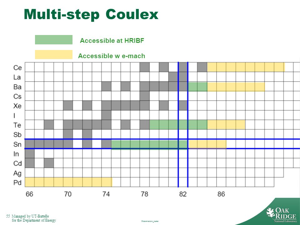 Multi-step Coulex Accessible at HRIBF Accessible w e-mach