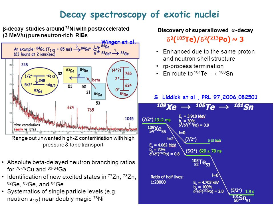 Decay spectroscopy of exotic nuclei