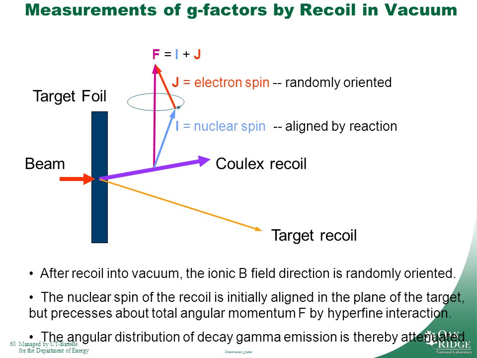 Measurements of g-factors by Recoil in Vacuum