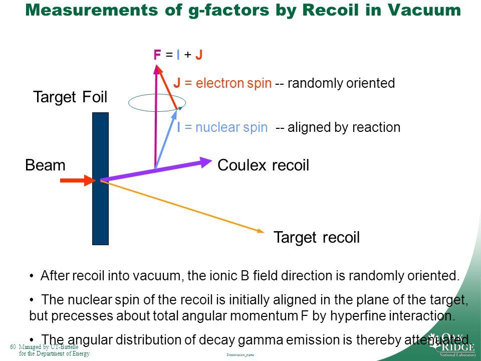 Measurements of g-factors by Recoil in Vacuum