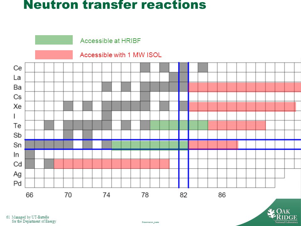 Neutron transfer reactions