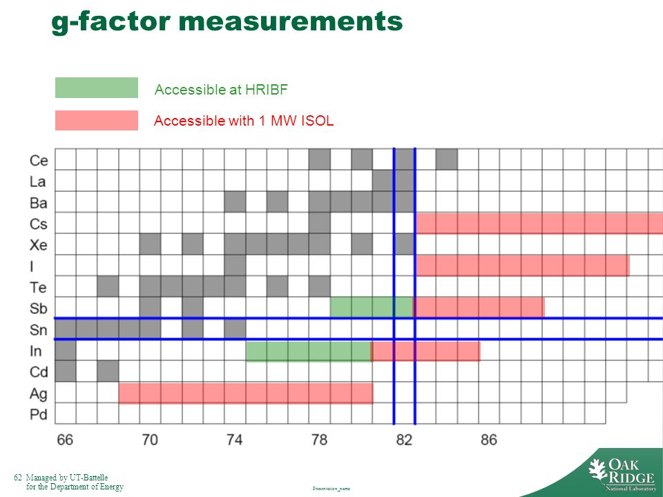 g-factor measurements
