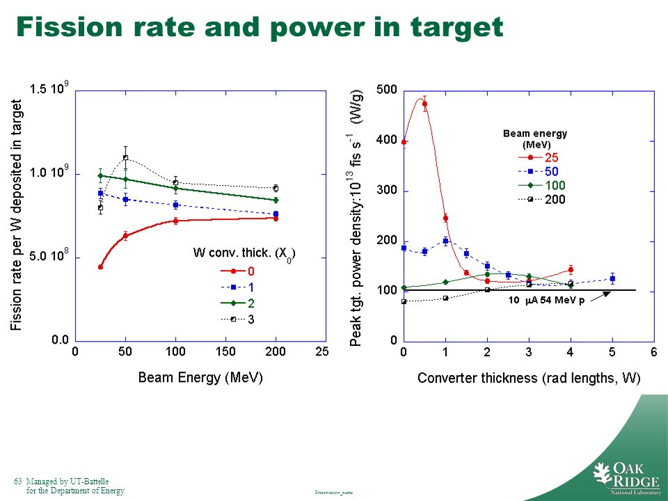 Fission rate and power in target
