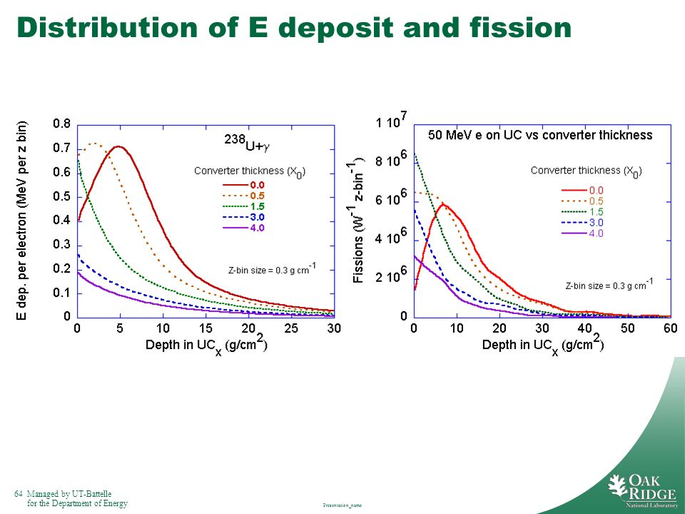 Distribution of E deposit and fission