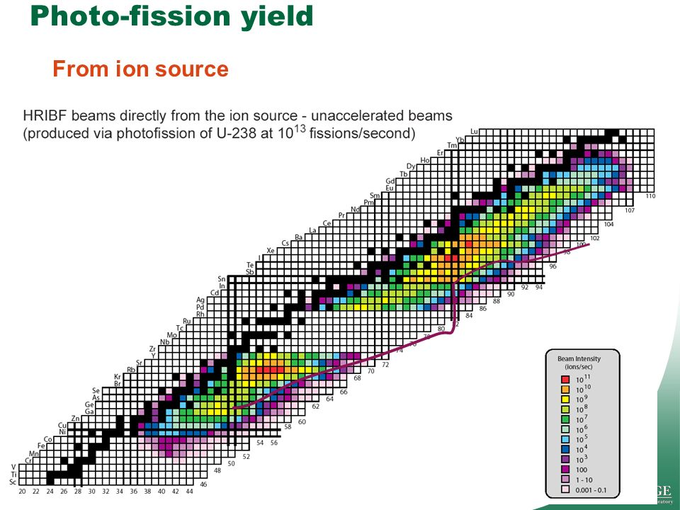 Photo-fission yield From ion source Presentation_name