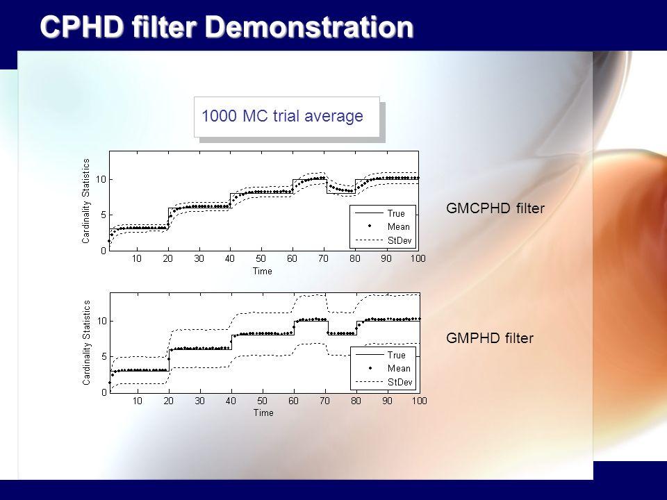 CPHD filter Demonstration