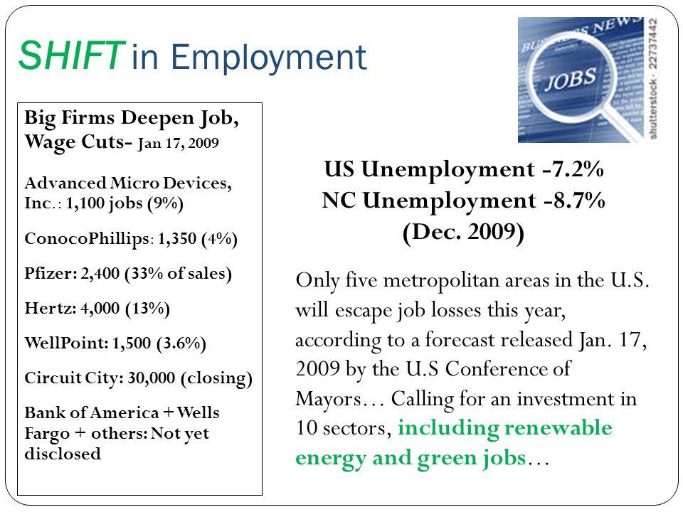 SHIFT in Employment US Unemployment -7.2% NC Unemployment -8.7%
