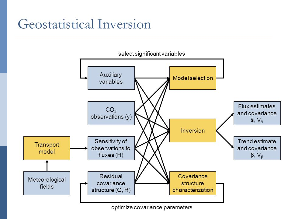 Geostatistical Inversion