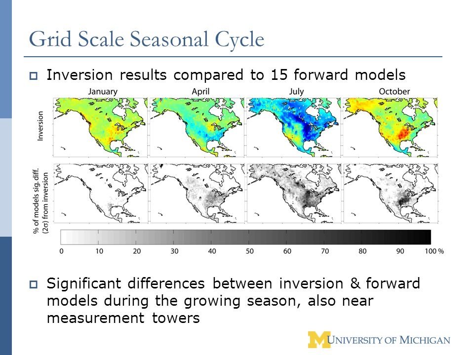 Grid Scale Seasonal Cycle