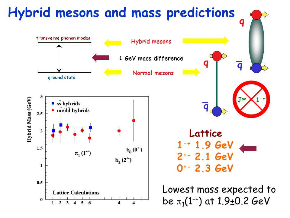 Hybrid mesons and mass predictions