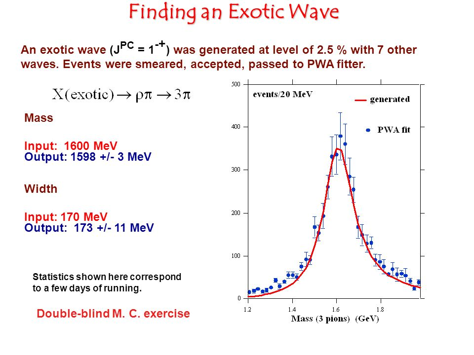 Finding an Exotic Wave