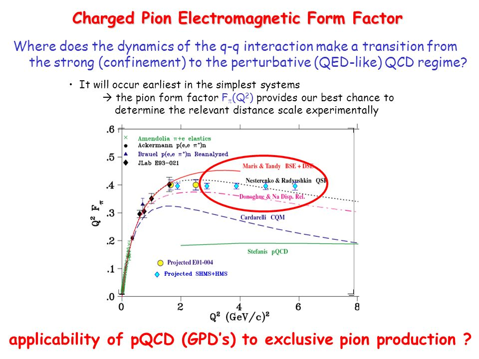 Charged Pion Electromagnetic Form Factor