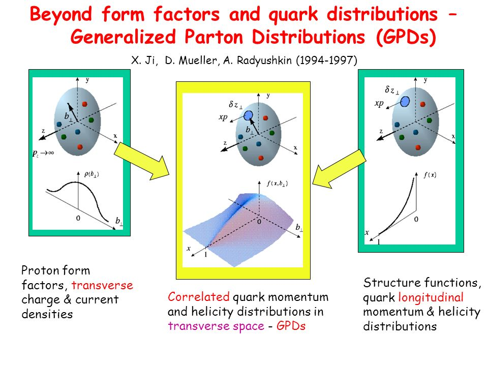 Beyond form factors and quark distributions –