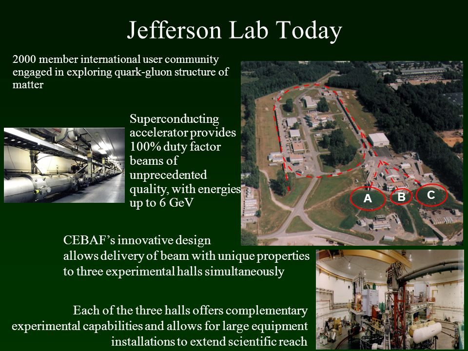 Jefferson Lab Today 2000 member international user community engaged in exploring quark-gluon structure of matter.
