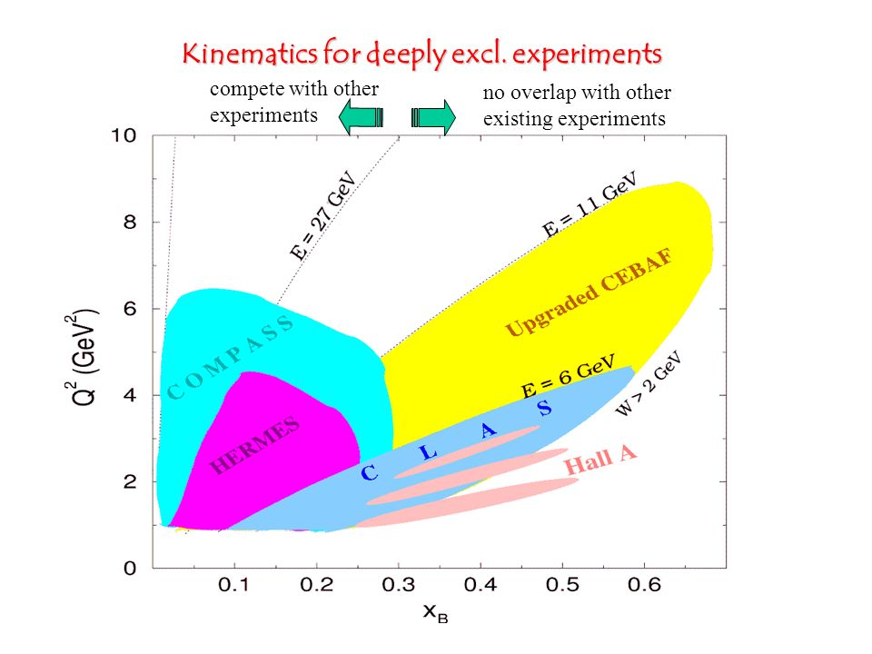 Kinematics for deeply excl. experiments