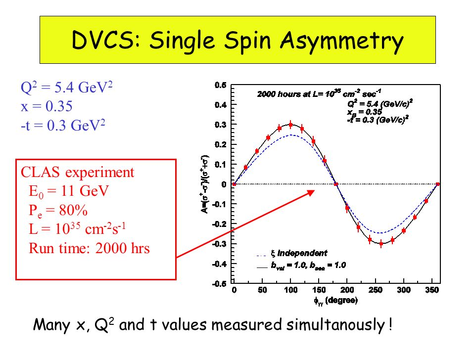 DVCS Single-Spin Asymmetry