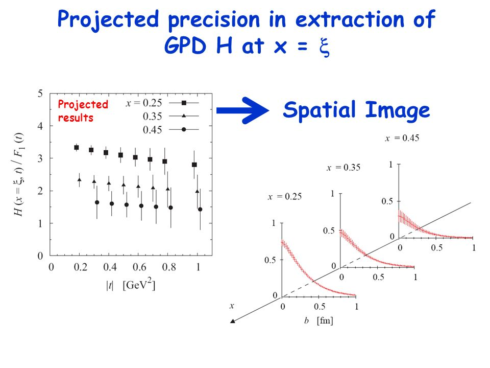Projected precision in extraction of GPD H at x = x