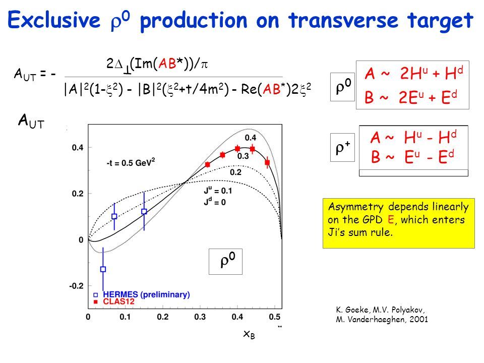 Exclusive r0 production on transverse target
