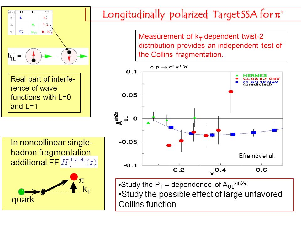 Longitudinally polarized Target SSA for p+