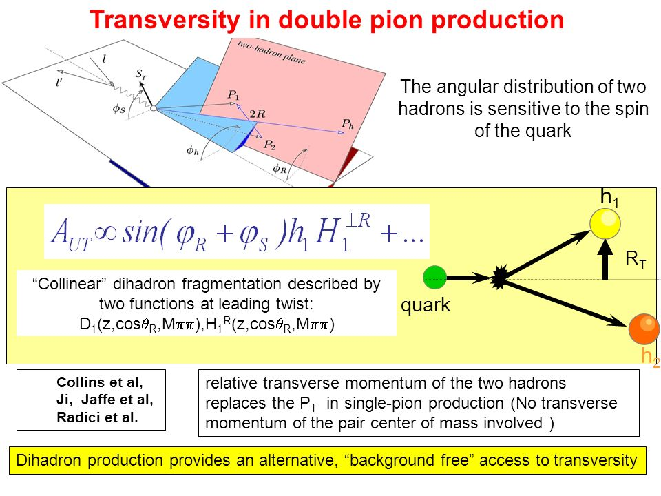 Transversity in double pion production