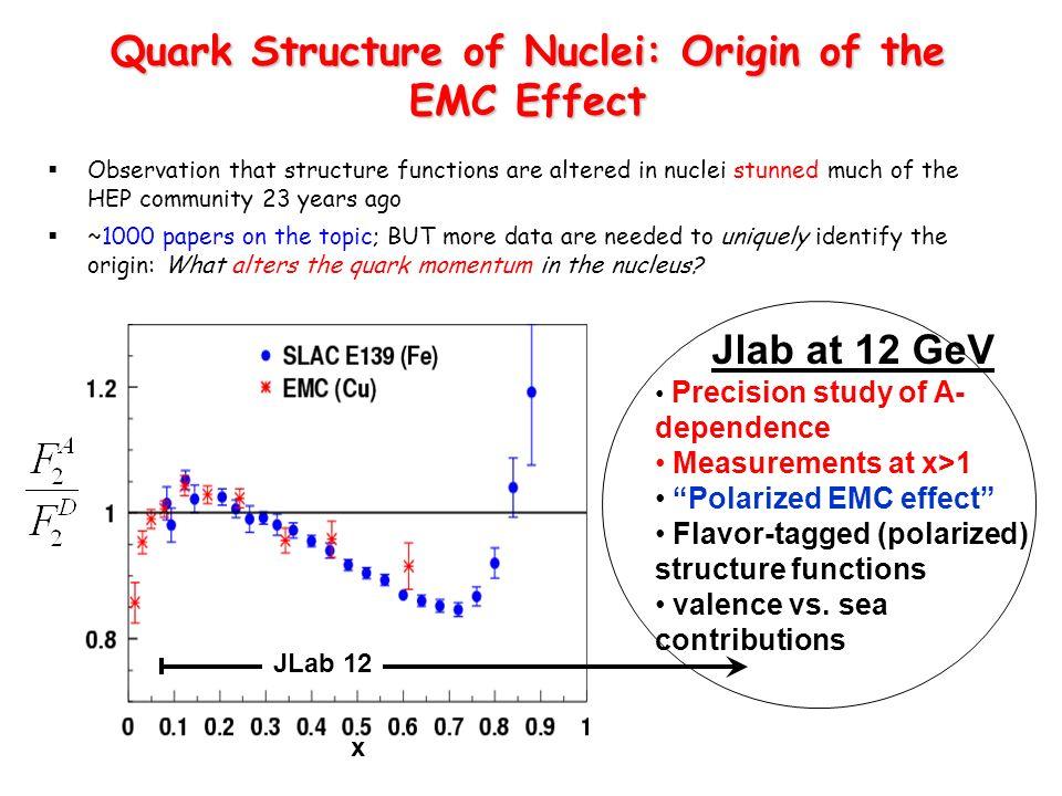 Quark Structure of Nuclei: Origin of the EMC Effect