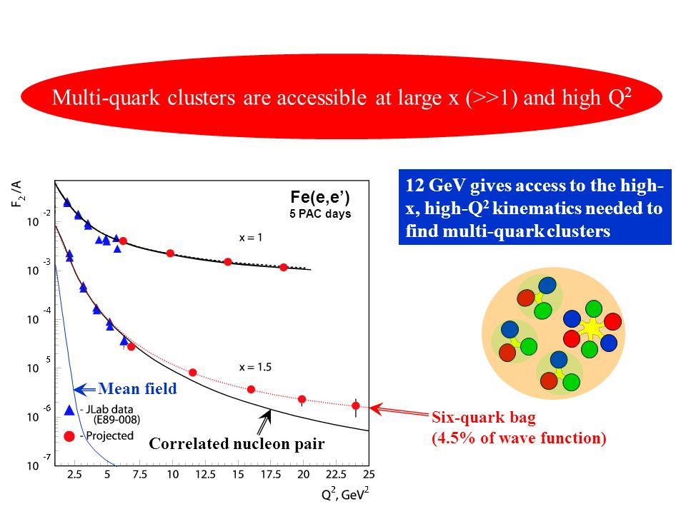 Multi-quark clusters are accessible at large x (>>1) and high Q2