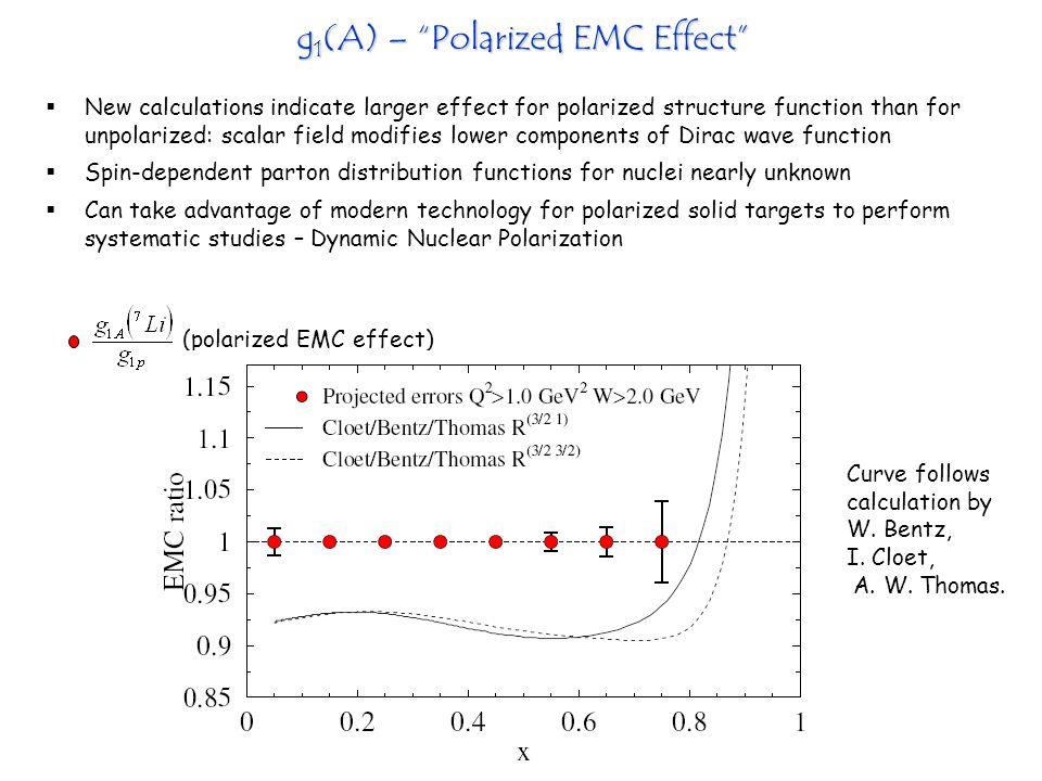 g1(A) – Polarized EMC Effect